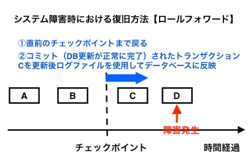 システム障害時における復旧方法