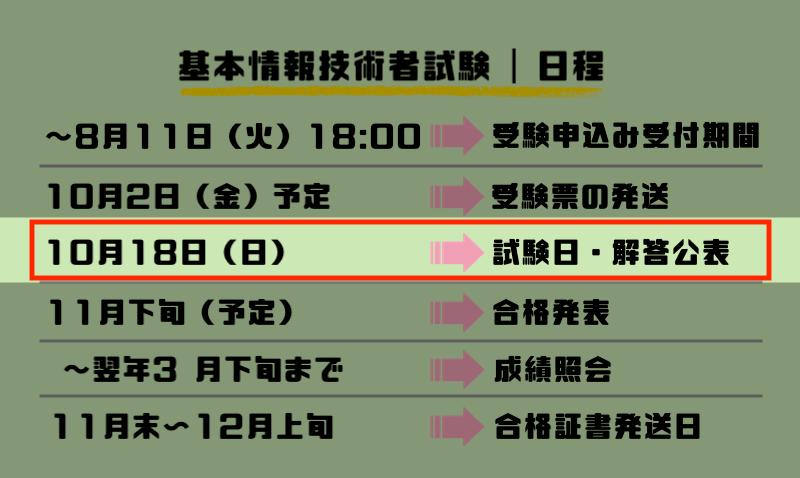 3.試験日