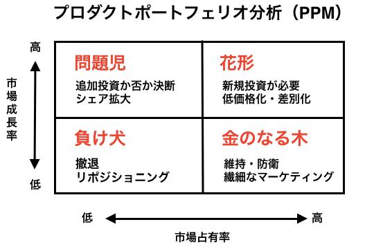 プロダクトポートフェリオ分析(PPM)