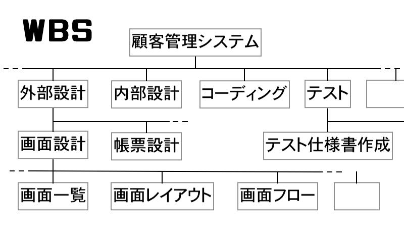 WBSの図解