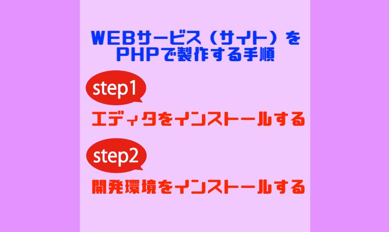 PHPを使ったWEBサービス(サイト)を製作する手順