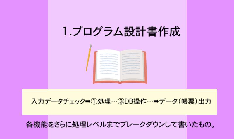 1.プログラム設計書作成