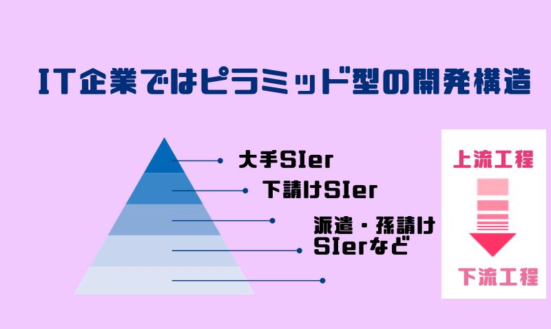 IT企業ではピラミッド型の開発構造
