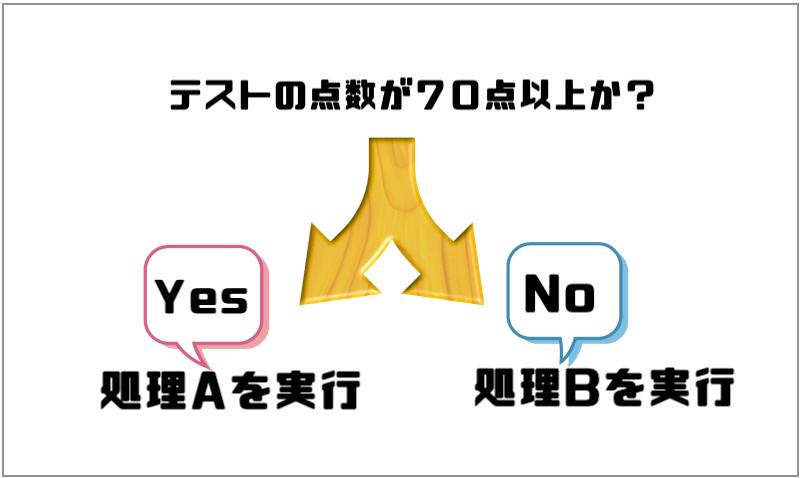「Yes」または「No」で処理を切り替え