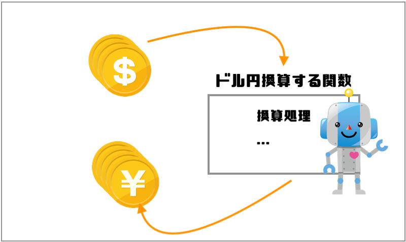 ドル円換算関数