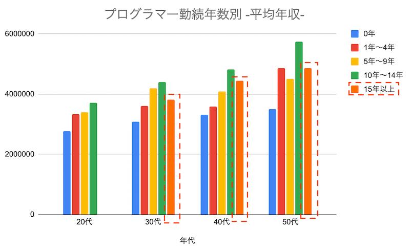 プログラマー勤続年数別-平均年収-