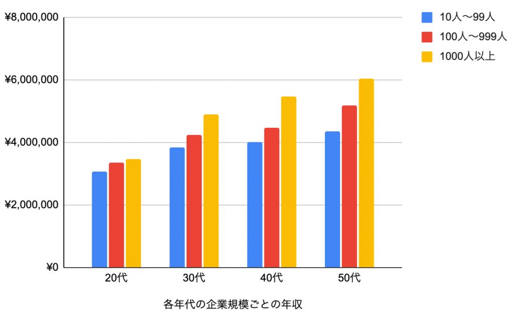 各年代の企業規模ごとの年収