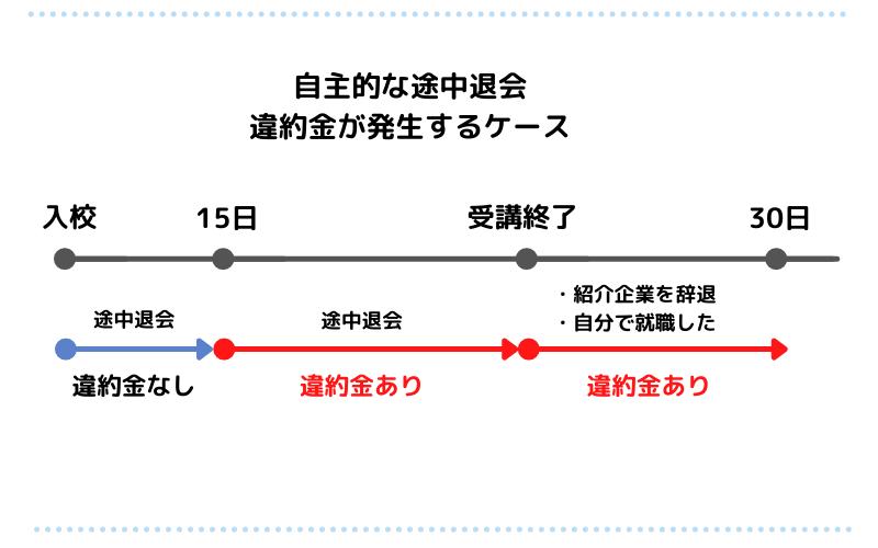 途中退会 (1)
